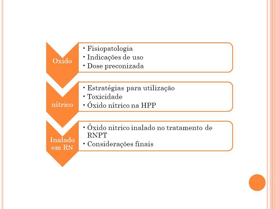 OxidoFisiopatologia. Indicações de uso. Dose preconizada. nítrico. Estratégias para utilização. Toxicidade.
