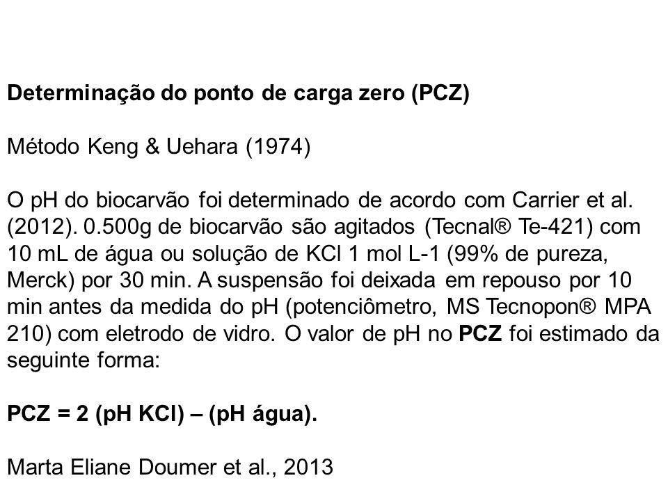 Determinação do ponto de carga zero (PCZ)