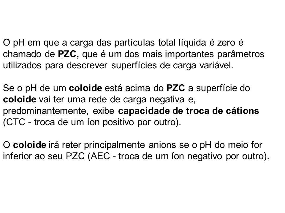 O pH em que a carga das partículas total líquida é zero é chamado de PZC, que é um dos mais importantes parâmetros utilizados para descrever superfícies de carga variável.