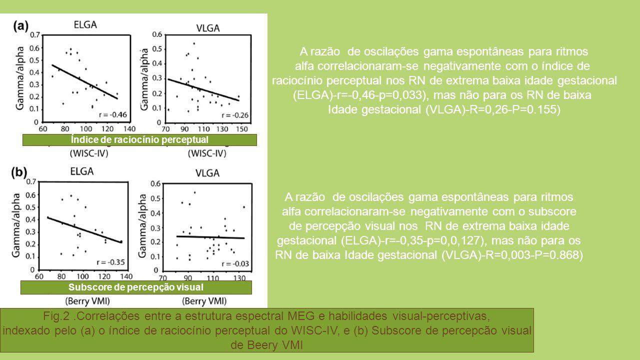 Índice de raciocínio perceptual Subscore de percepção visual
