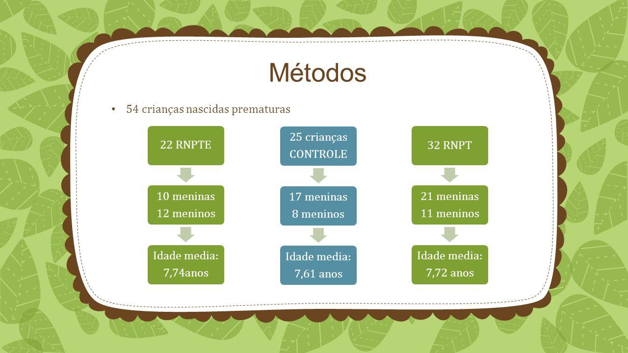 Métodos 54 crianças nascidas prematuras 22 RNPTE 12 meninos 10 meninas