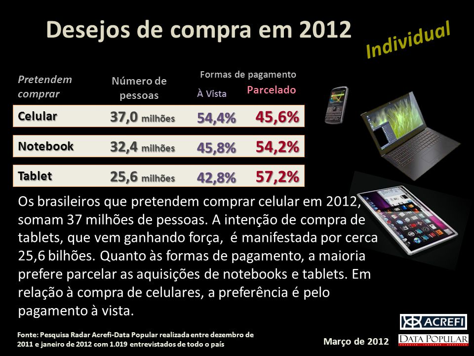 Desejos de compra em 2012 Individual 45,6% 54,2% 57,2% 37,0 milhões