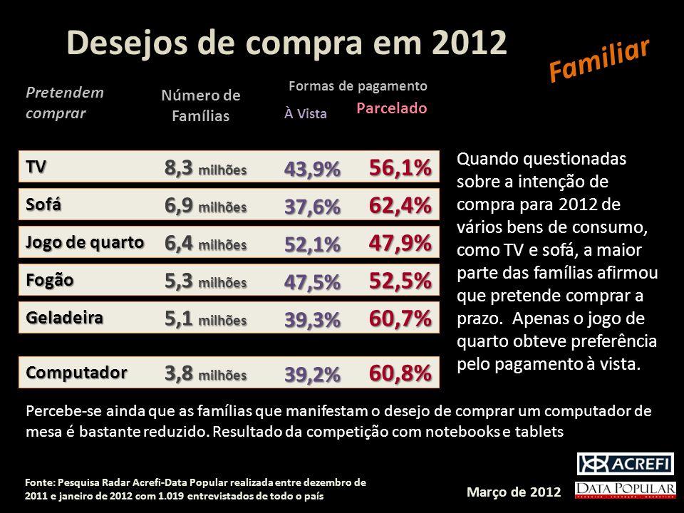 Desejos de compra em 2012 Familiar 56,1% 62,4% 47,9% 52,5% 60,7% 60,8%