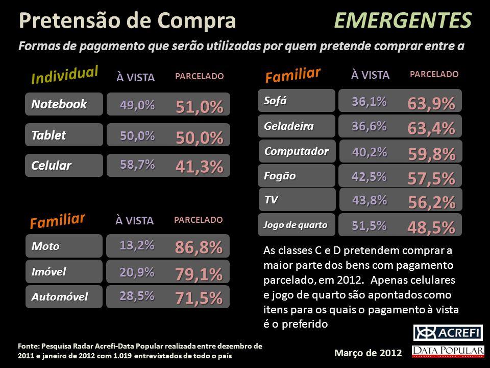 Pretensão de Compra EMERGENTES 63,9% 51,0% 63,4% 59,8% 41,3% 57,5%