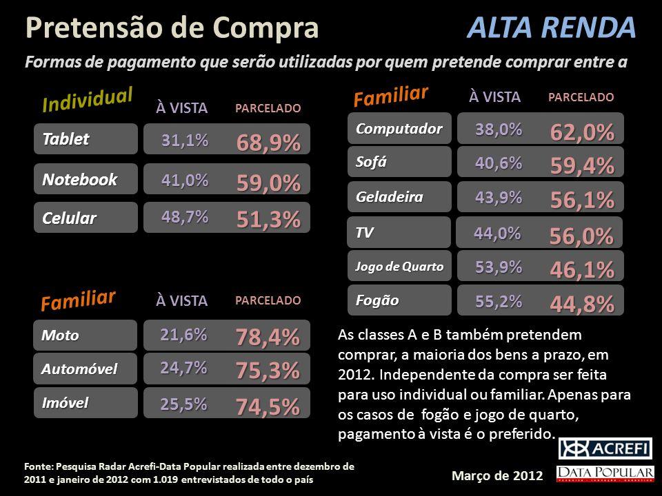 Pretensão de Compra ALTA RENDA 62,0% 68,9% 59,4% 59,0% 56,1% 51,3%