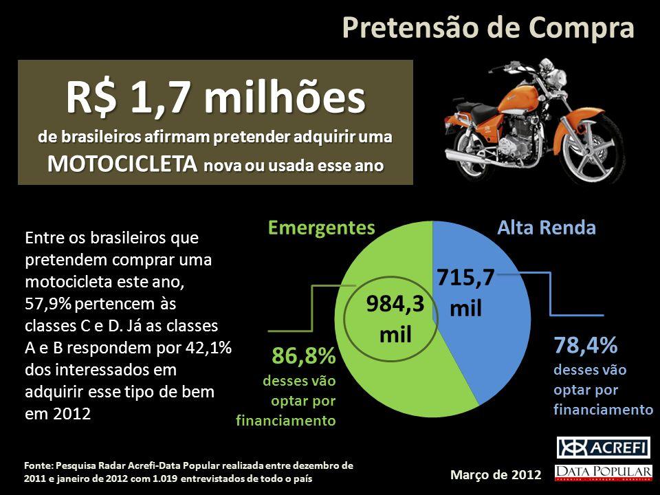 R$ 1,7 milhões Pretensão de Compra