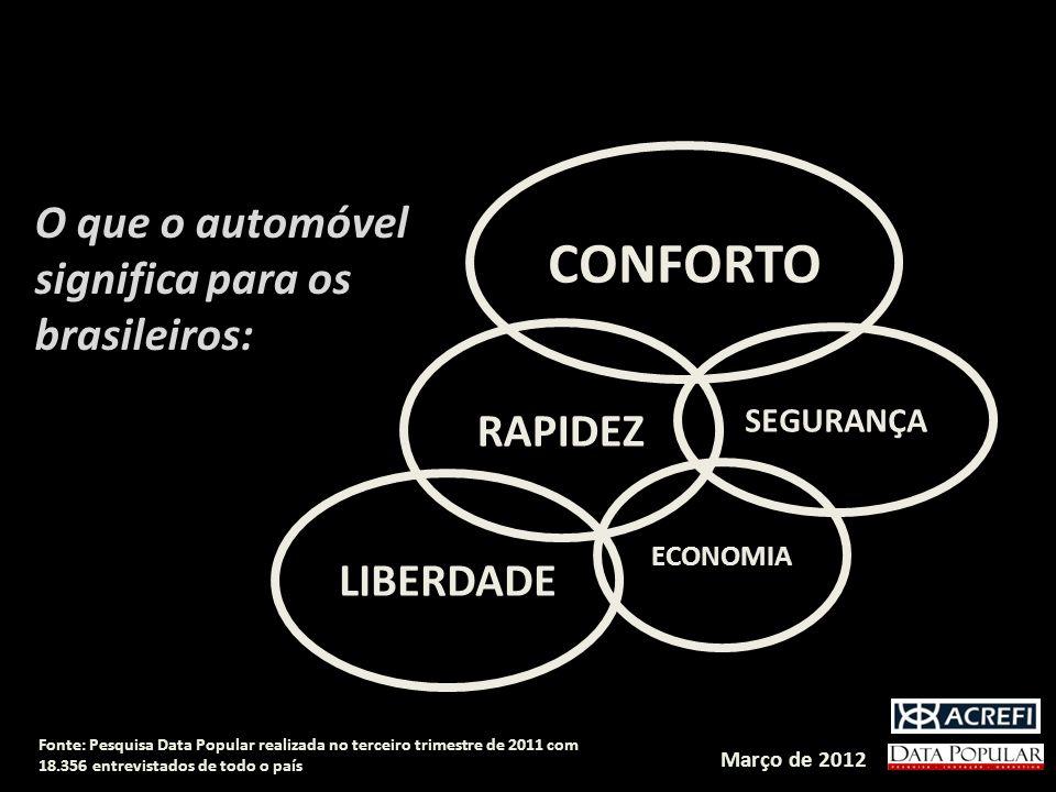 CONFORTO O que o automóvel significa para os brasileiros: RAPIDEZ