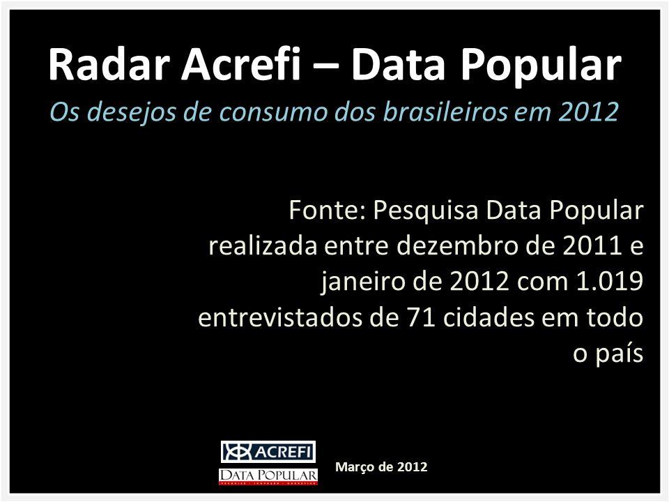 Radar Acrefi – Data Popular
