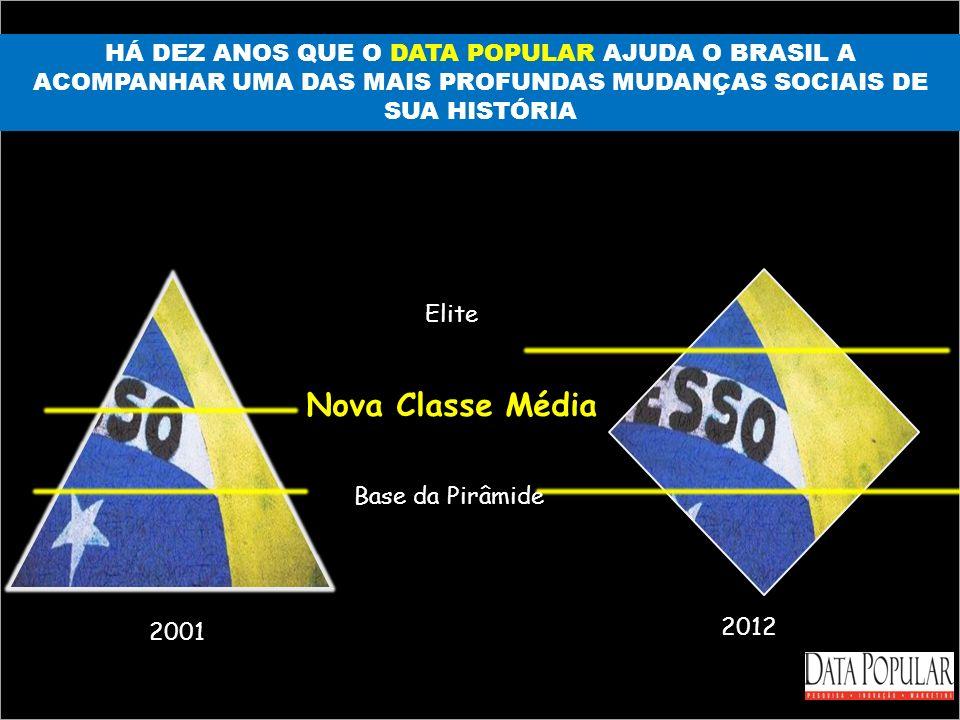 HÁ DEZ ANOS QUE O DATA POPULAR AJUDA O BRASIL A ACOMPANHAR UMA DAS MAIS PROFUNDAS MUDANÇAS SOCIAIS DE SUA HISTÓRIA