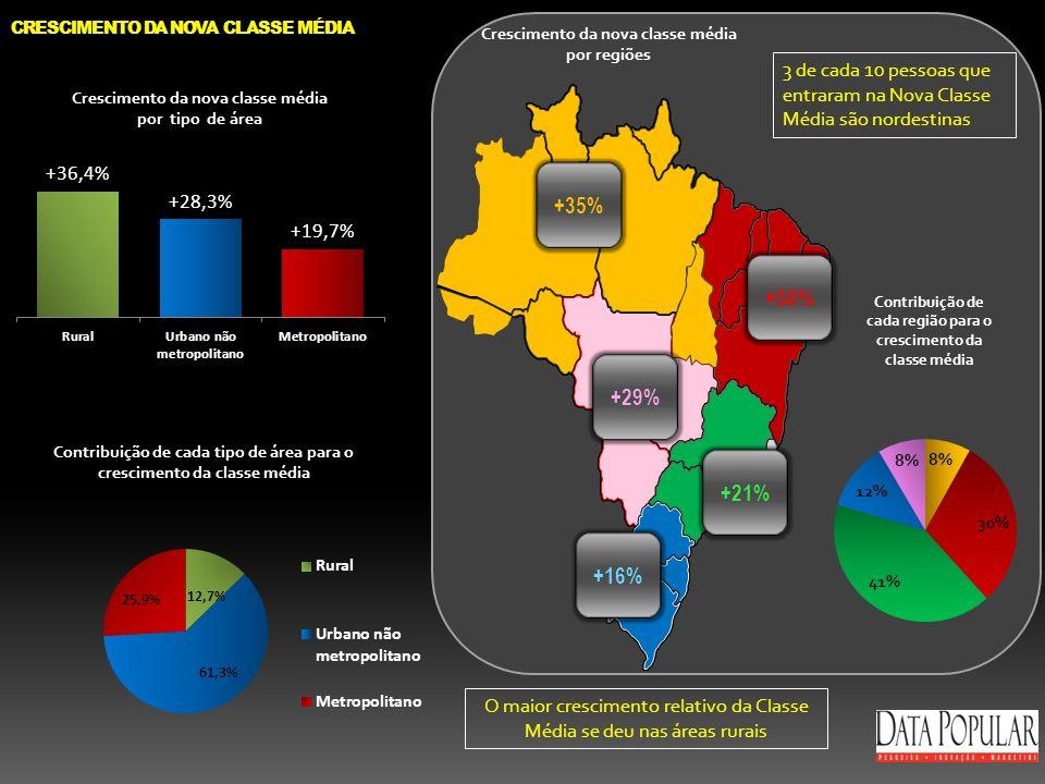 Crescimento da nova classe média por regiões