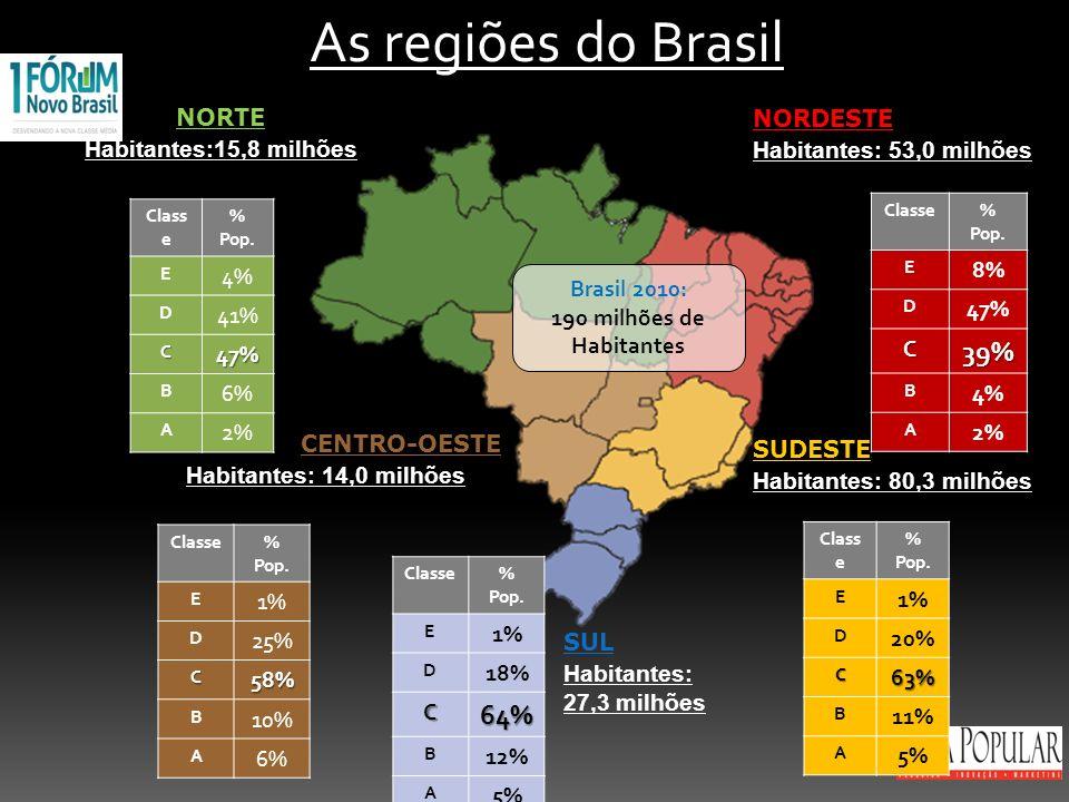 As regiões do Brasil 39% 64% NORTE Habitantes:15,8 milhões NORDESTE