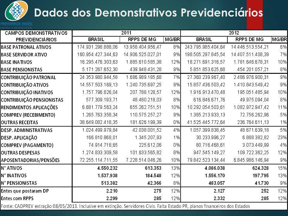 Dados dos Demonstrativos Previdenciários