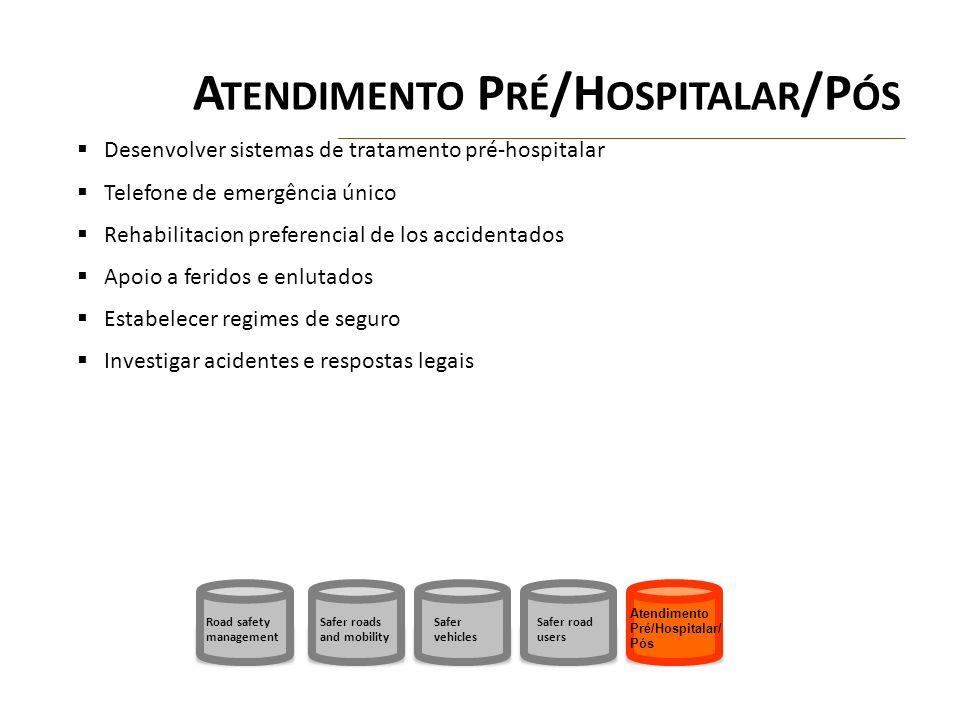 Atendimento Pré/Hospitalar/Pós