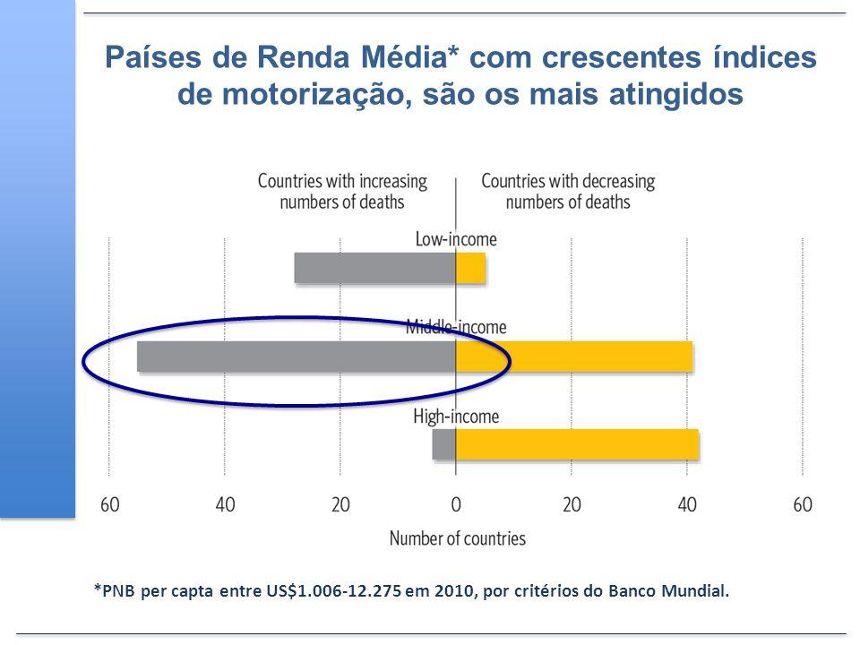 Países de Renda Média* com crescentes índices de motorização, são os mais atingidos