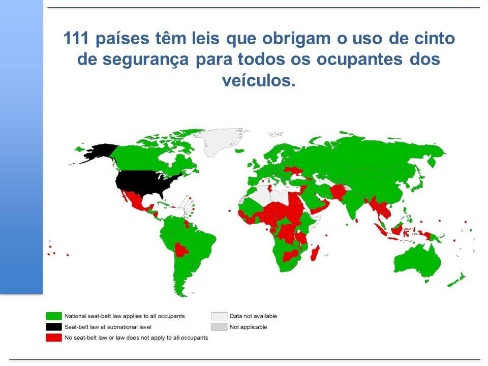 111 países têm leis que obrigam o uso de cinto de segurança para todos os ocupantes dos veículos.