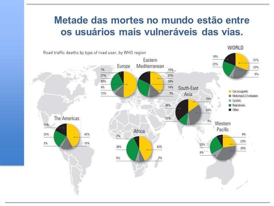 Metade das mortes no mundo estão entre os usuários mais vulneráveis das vias.