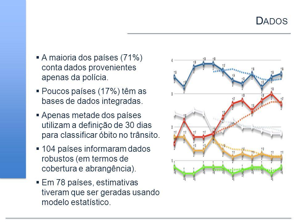 Dados A maioria dos países (71%) conta dados provenientes apenas da polícia. Poucos países (17%) têm as bases de dados integradas.