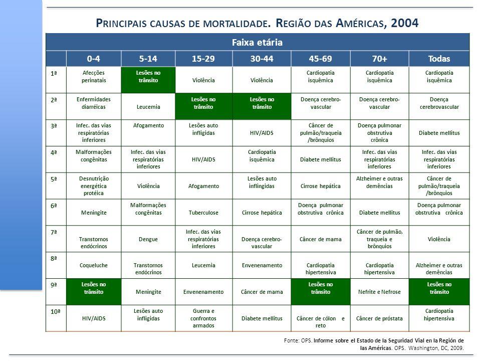 Principais causas de mortalidade. Região das Américas, 2004