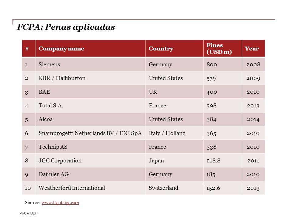 FCPA: Penas aplicadas # Company name Country Fines (USD m) Year 1