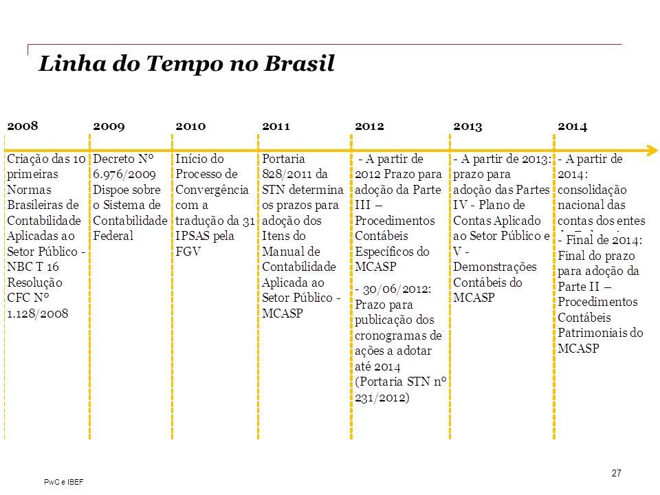Linha do Tempo no Brasil