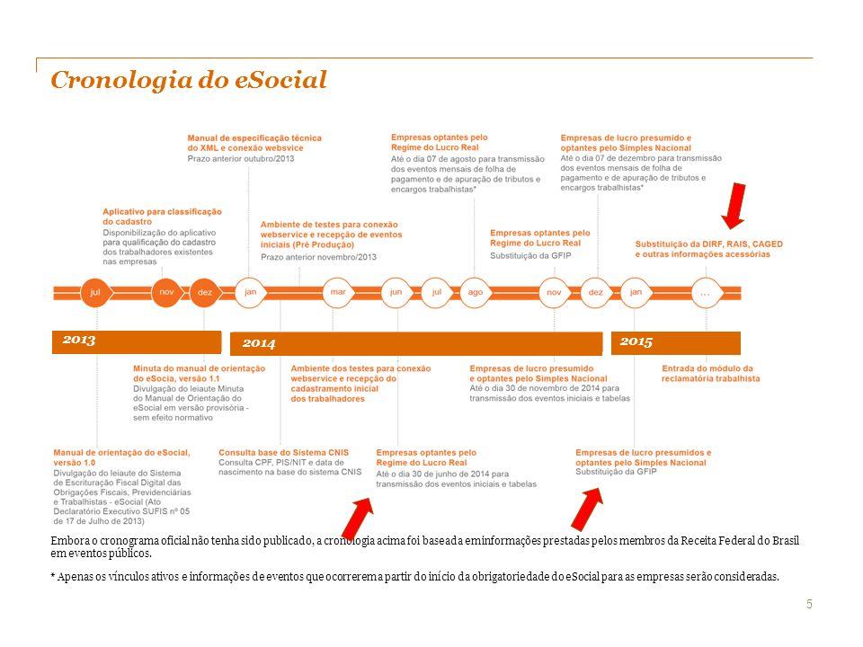 Cronologia do eSocial 2013. 2014. 2015.