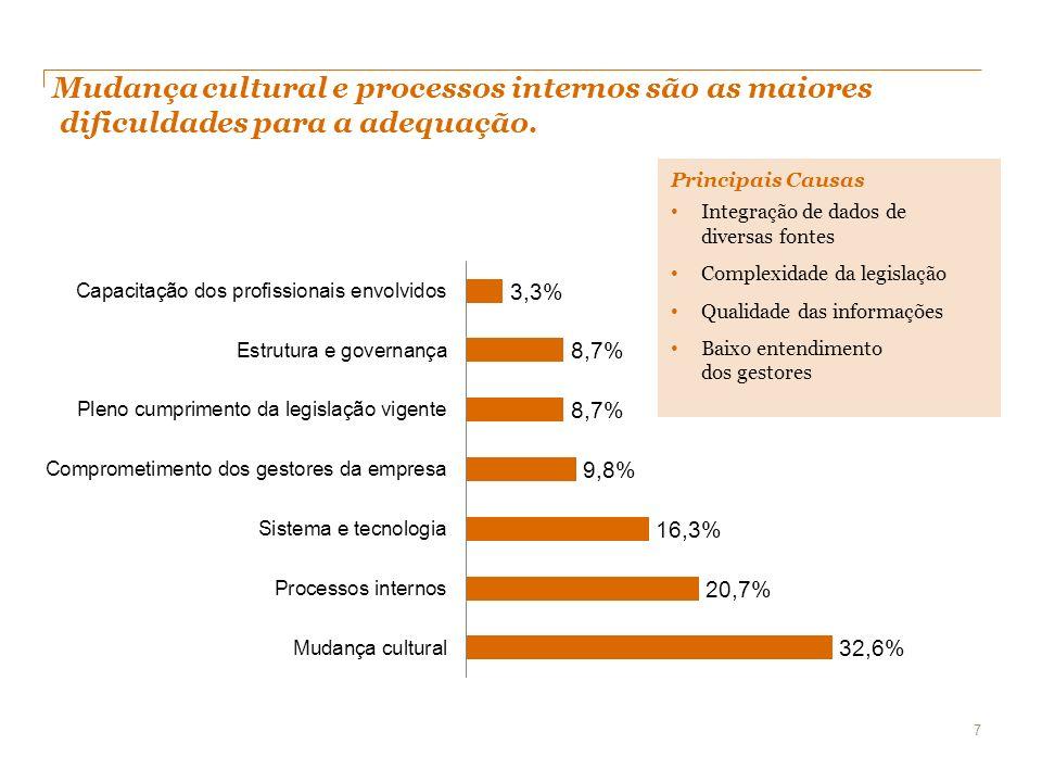 Mudança cultural e processos internos são as maiores dificuldades para a adequação.