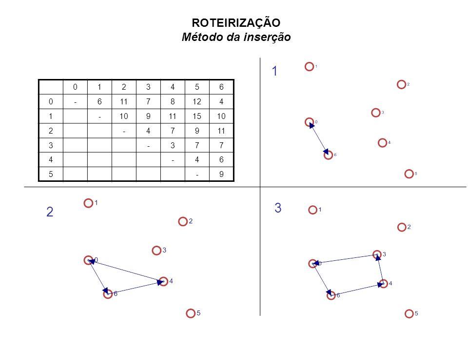 ROTEIRIZAÇÃO Método da inserção 1 1 2 3 4 5 6 - 11 7 8 12 10 9 15 3 2