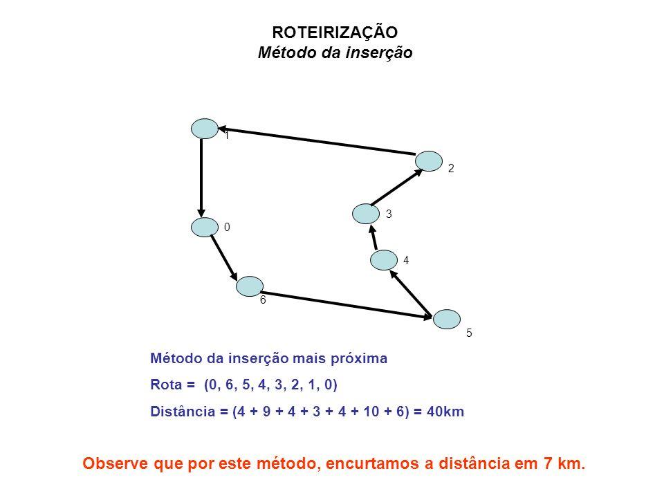 ROTEIRIZAÇÃO Método da inserção