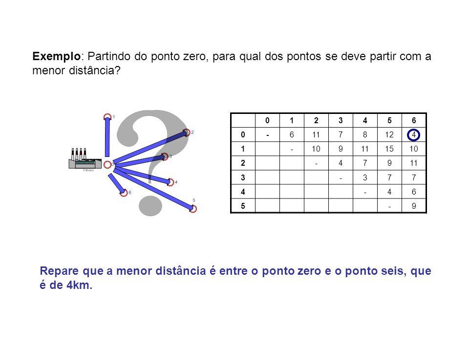 Exemplo: Partindo do ponto zero, para qual dos pontos se deve partir com a