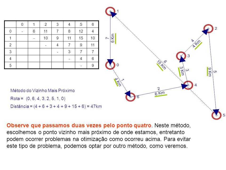 12. 3. 4. 5. 6. - 11. 7. 8. 12. 10. 9. 15. Método do Vizinho Mais Próximo. Rota = (0, 6, 4, 3, 2, 5, 1, 0)