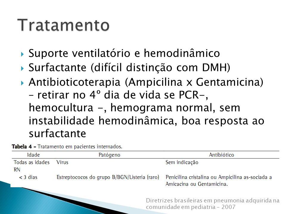 Tratamento Suporte ventilatório e hemodinâmico