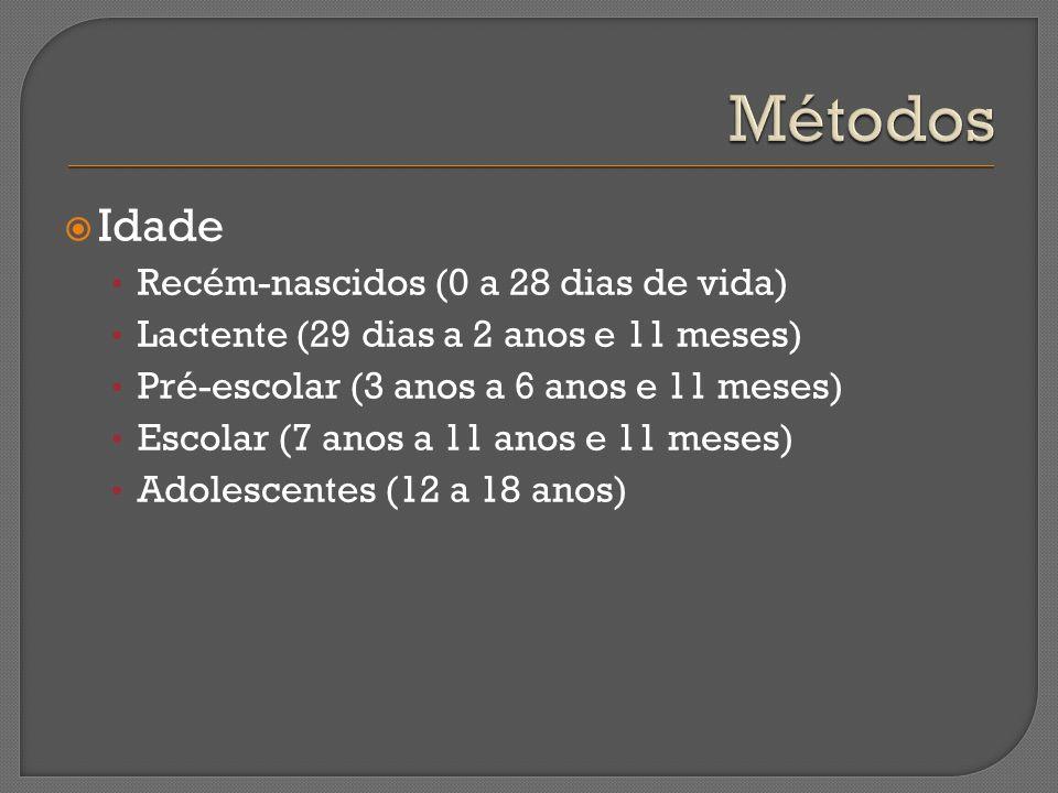 Métodos Idade Recém-nascidos (0 a 28 dias de vida)