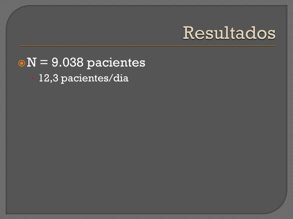 Resultados N = 9.038 pacientes 12,3 pacientes/dia