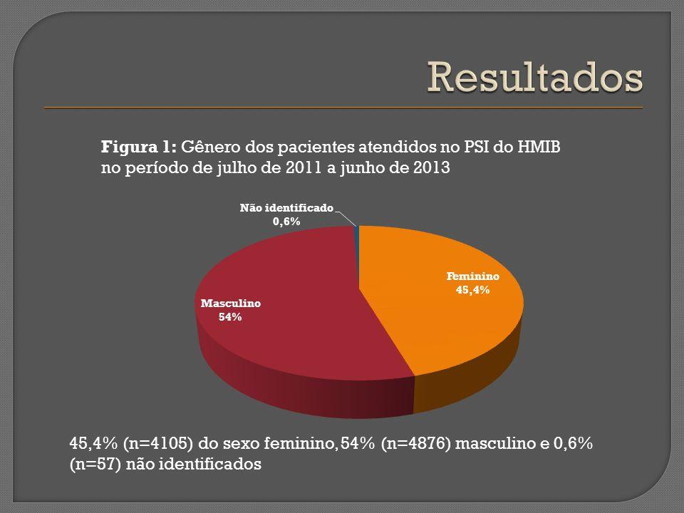 Resultados Figura 1: Gênero dos pacientes atendidos no PSI do HMIB no período de julho de 2011 a junho de 2013.