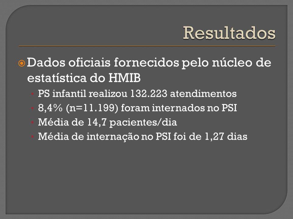 Resultados Dados oficiais fornecidos pelo núcleo de estatística do HMIB. PS infantil realizou 132.223 atendimentos.