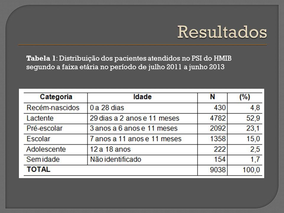 Resultados Tabela 1: Distribuição dos pacientes atendidos no PSI do HMIB segundo a faixa etária no período de julho 2011 a junho 2013.