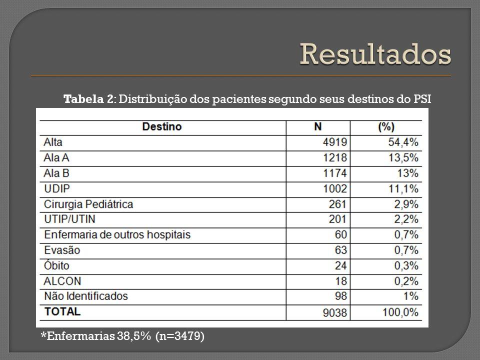 Resultados Tabela 2: Distribuição dos pacientes segundo seus destinos do PSI.