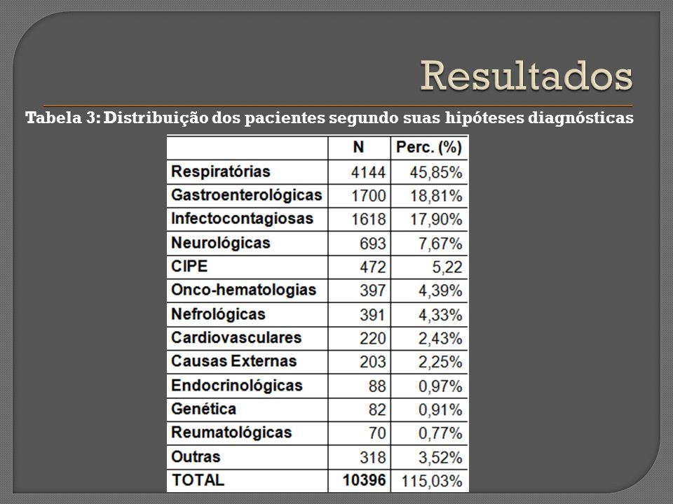 Resultados Tabela 3: Distribuição dos pacientes segundo suas hipóteses diagnósticas