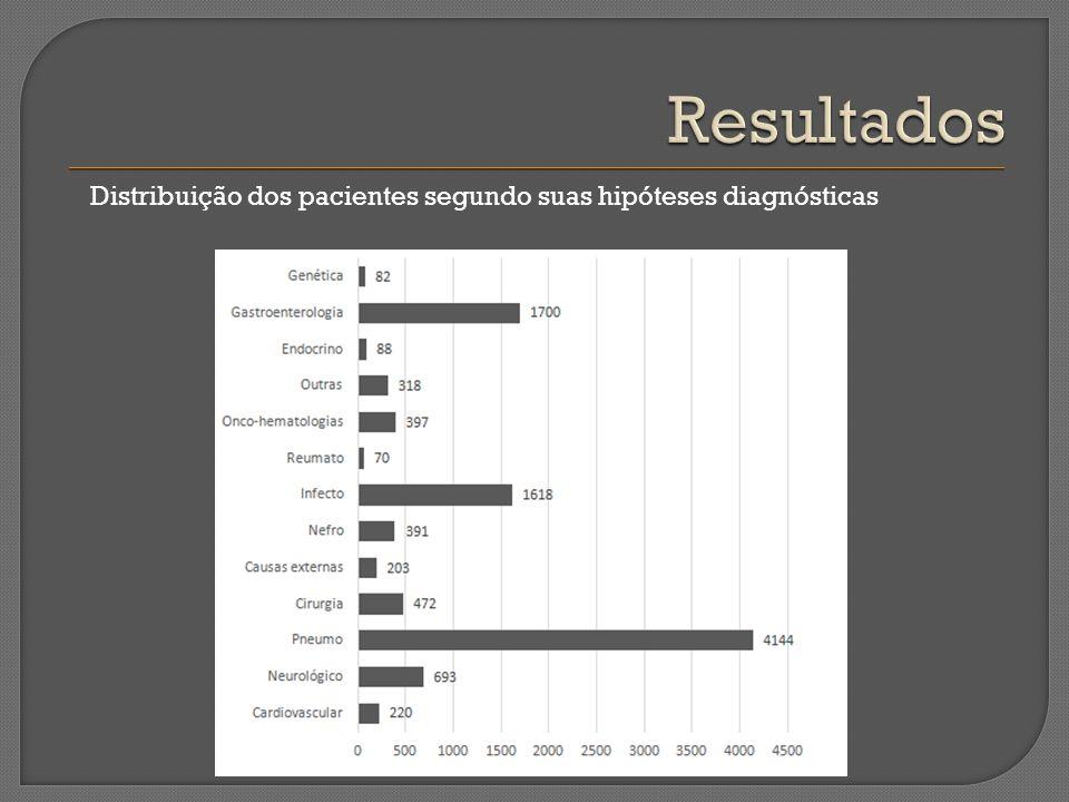 Resultados Distribuição dos pacientes segundo suas hipóteses diagnósticas