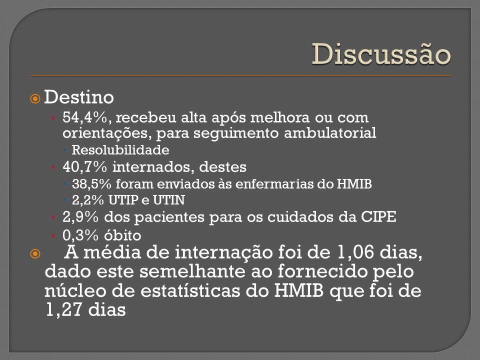 Discussão Destino. 54,4%, recebeu alta após melhora ou com orientações, para seguimento ambulatorial.