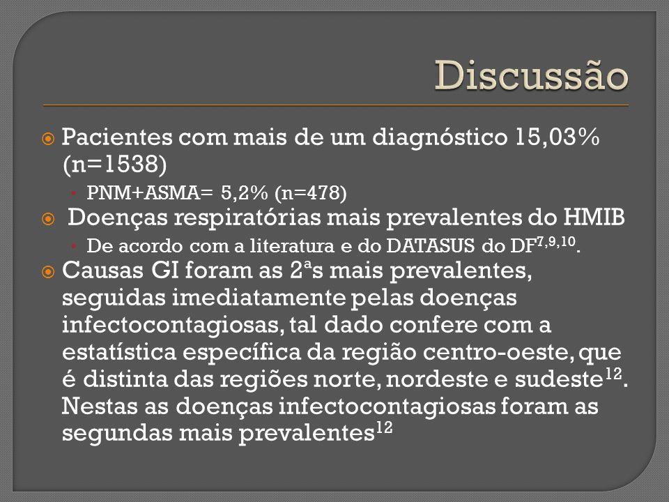 Discussão Pacientes com mais de um diagnóstico 15,03% (n=1538)
