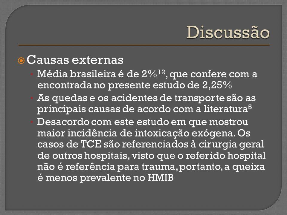 Discussão Causas externas