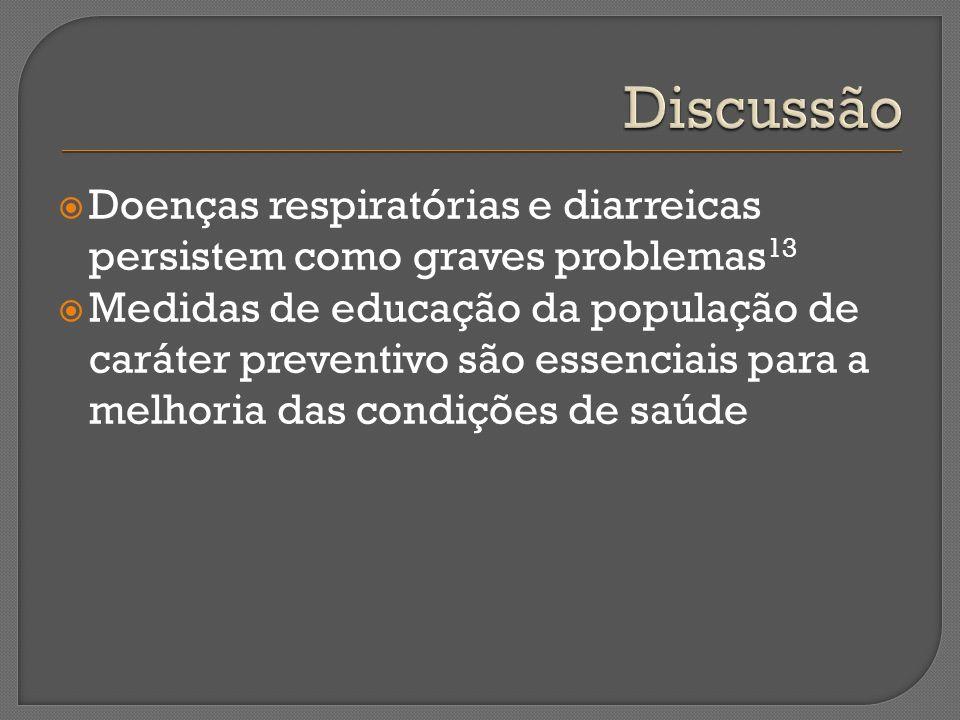 Discussão Doenças respiratórias e diarreicas persistem como graves problemas13.