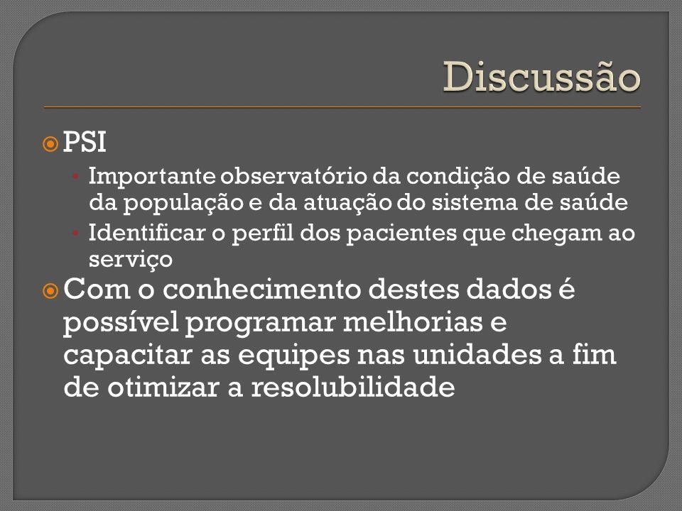 Discussão PSI. Importante observatório da condição de saúde da população e da atuação do sistema de saúde.