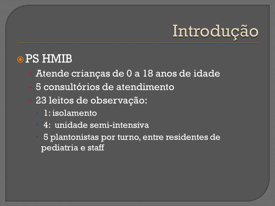 Introdução PS HMIB Atende crianças de 0 a 18 anos de idade