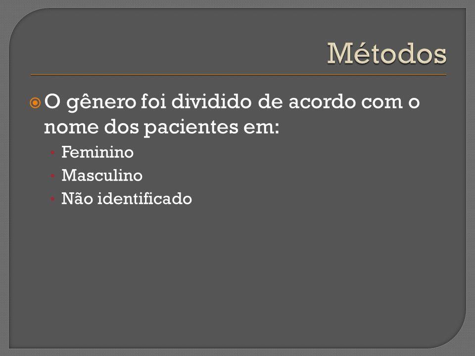 Métodos O gênero foi dividido de acordo com o nome dos pacientes em: