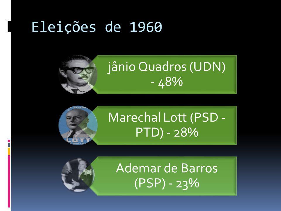 Eleições de 1960 jânio Quadros (UDN) - 48%