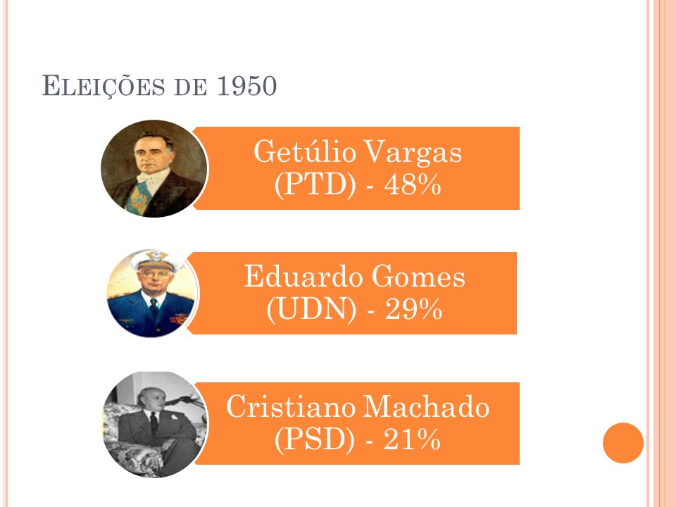 Eleições de 1950 Getúlio Vargas (PTD) - 48% Eduardo Gomes (UDN) - 29%