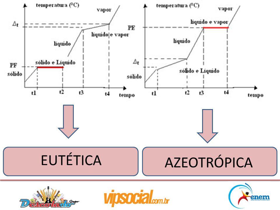 EUTÉTICA AZEOTRÓPICA