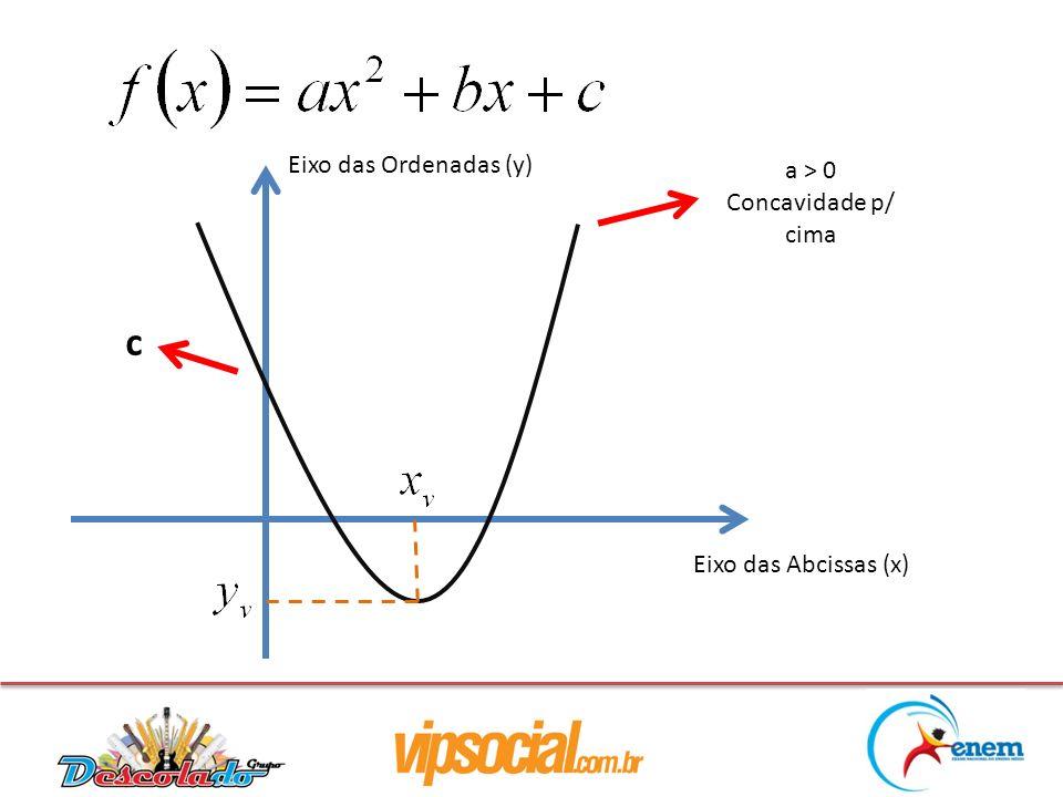 a > 0 Concavidade p/ cima